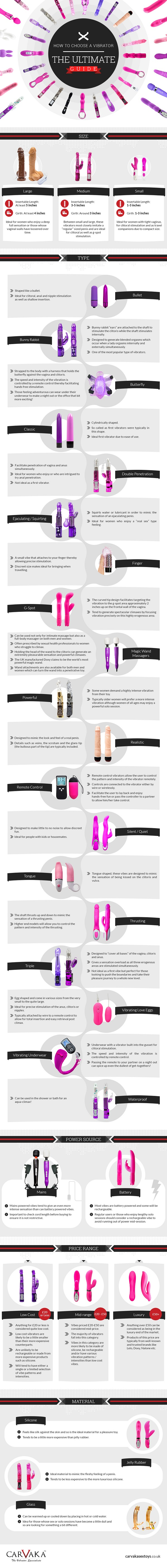 How to Choose a Vibrator Infographic by Carvaka